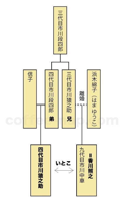 市川猿之助と香川照之の関係 いとこ同士の激似比較顔画像や家系図を ...