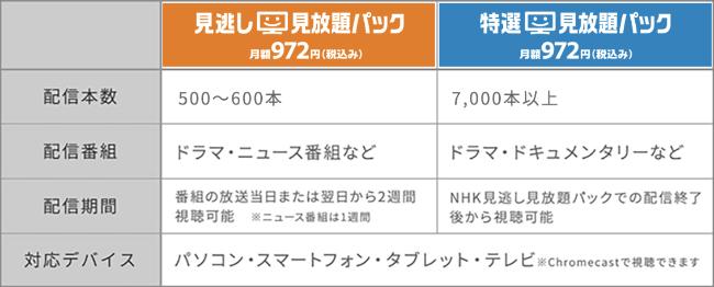 NJHKオンデマンドの料金表