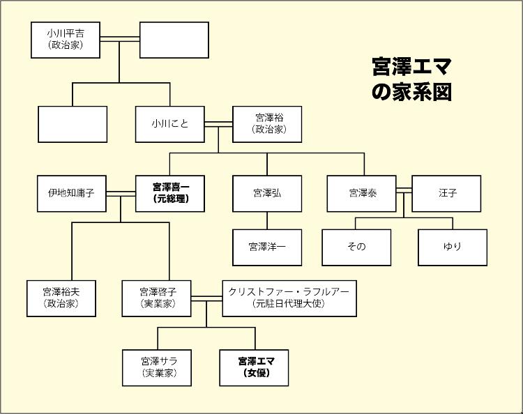宮澤エマの家系図の画像